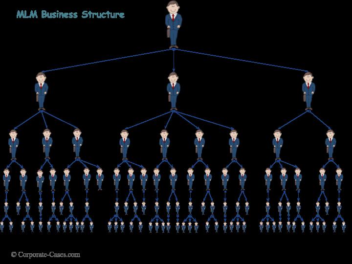 Multi-Level Marketing (MLM) Network Marketing Business Model